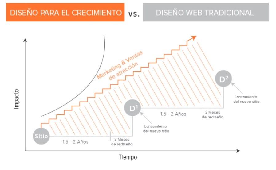 dcc_vs_tradicional